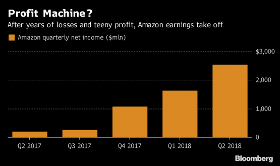 Amazon earnings top forecasts on cloud computing, ad growth