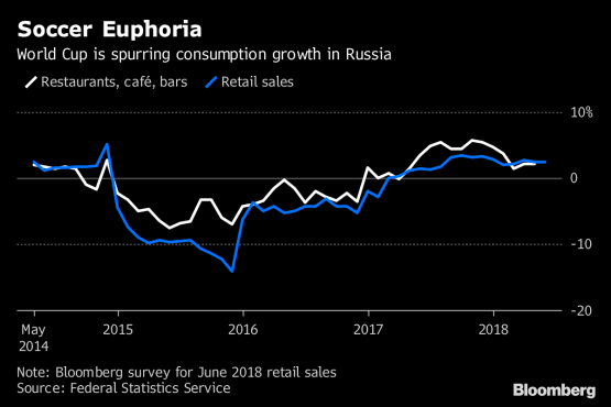 Russia's World Cup party has retailers cheering, for now at