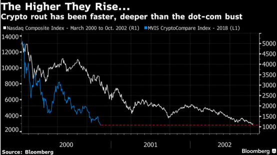 Crypto's crash just surpassed dot-com levels as losses reach 80 percent
