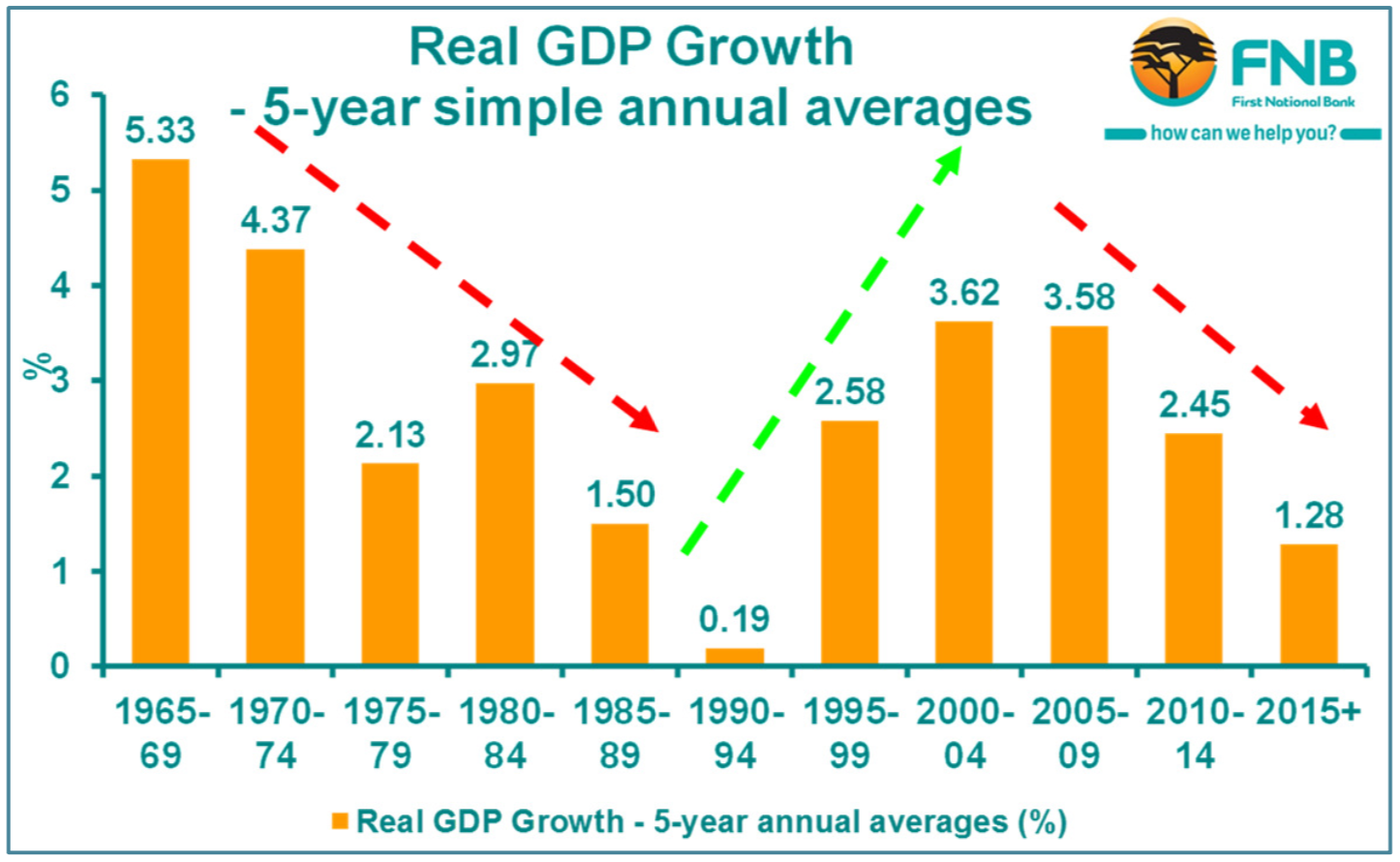 Expect negative house price growth to 2020  Average house