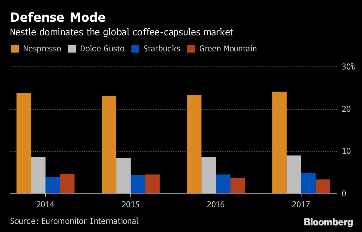 Nespresso Serves Up A Big Cup System To Stay Ahead In