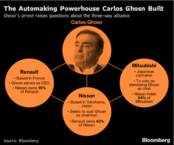 Nissan board votes to oust Carlos Ghosn as chairman
