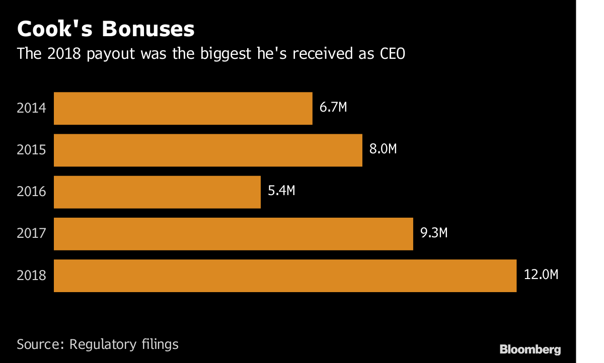 Apple CEO Tim Cook earned almost  US$16 million in 2018