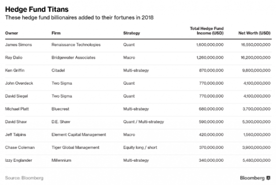 The 10 best-paid hedge fund managers made $7 7bn in 2018
