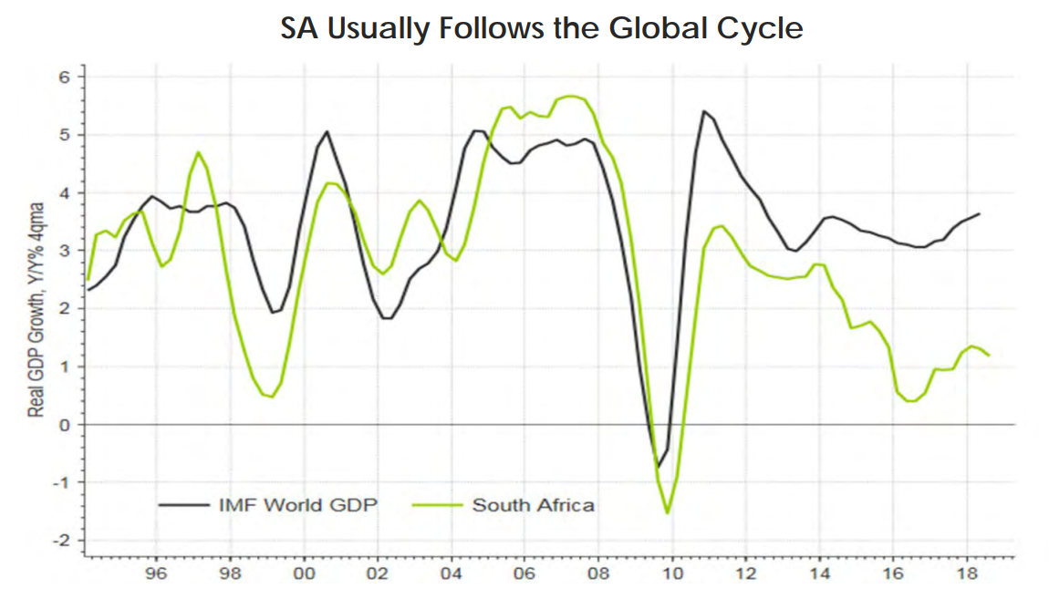 South Africa's economic imperative | George Herald