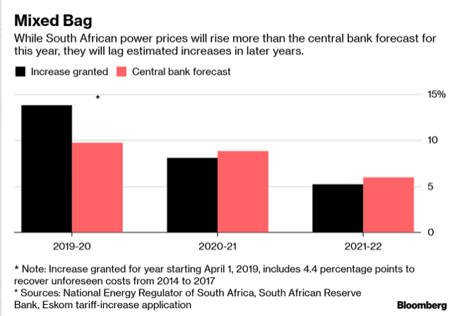 Nersa grants Eskom price hikes: Here's how much more you will pay over next 3 years