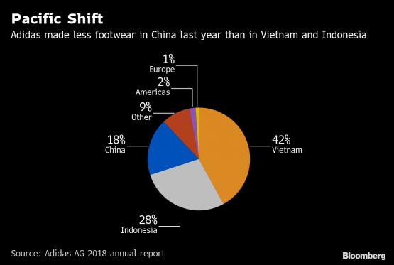 pretty nice 1bf73 61042 Adidas, for example, sourced just under one-fifth of its 409 million pairs  last year from China — putting it third behind Vietnam and Indonesia.
