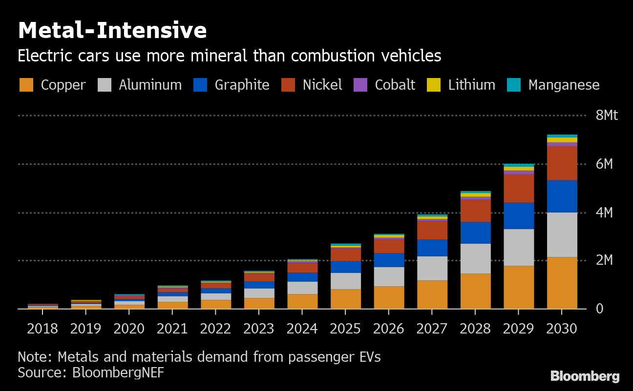 Saving earth with electric cars means wrecking a fragile