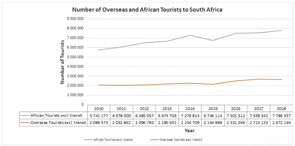 Tourism could reboot SA in no time at all