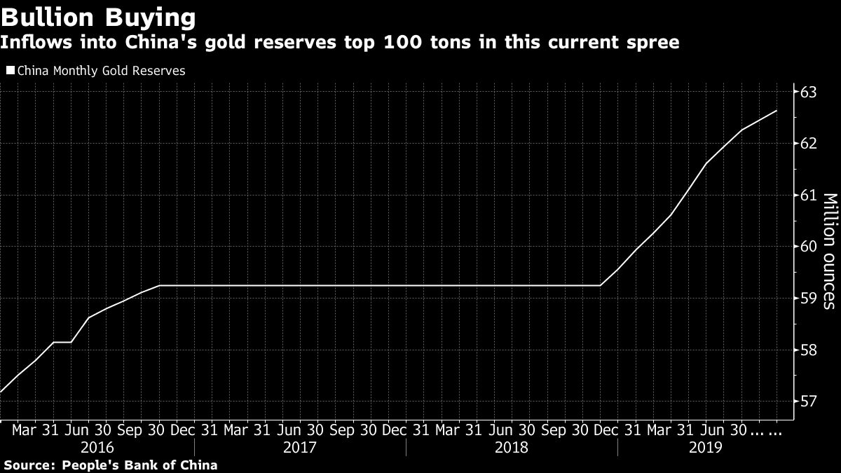 Gold rises ahead of US-China trade negotiations
