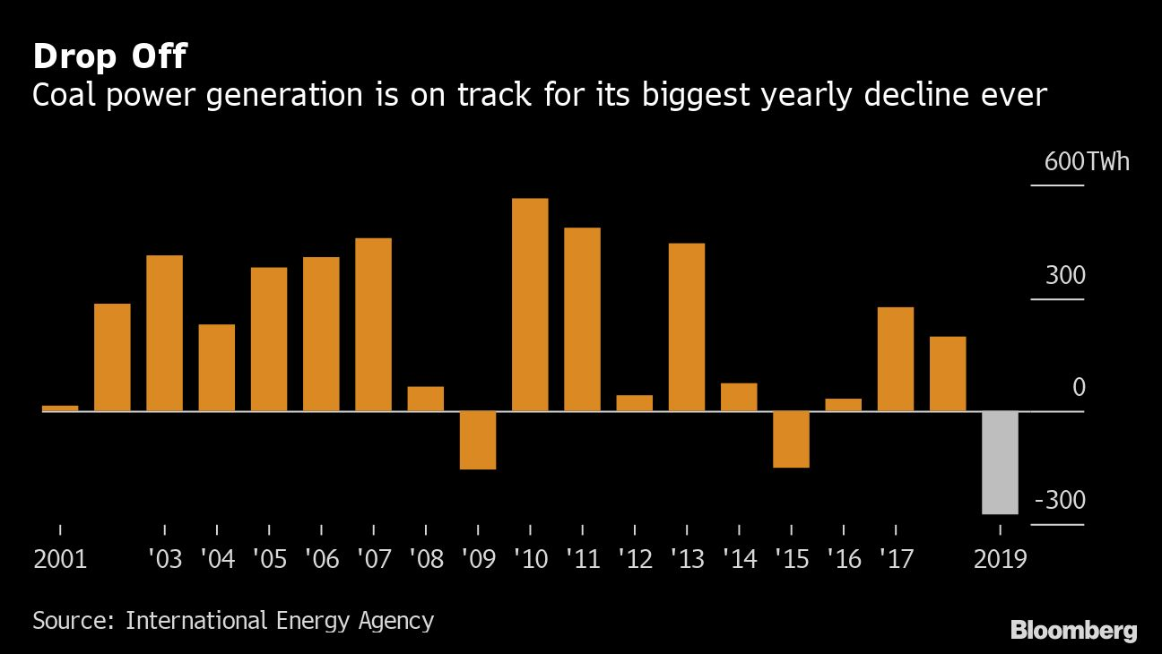 Asian demand: Coal demand to remain stable amid climate concerns: IEA