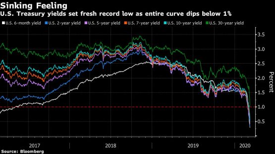 The six days that broke Wall Street's longest-ever bull
