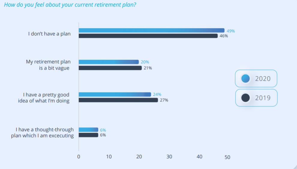 Half of South Africans are unprepared for retirement