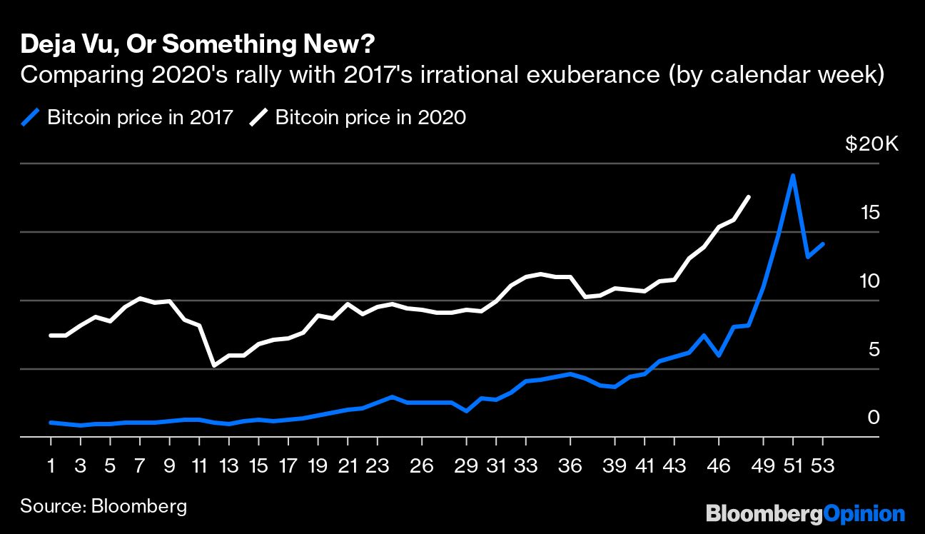 Ray Dalio has a point about bitcoin at $18 000