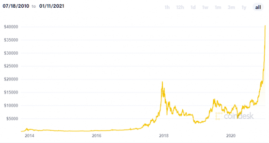 Is there a crypto bubble anywhere in sight?