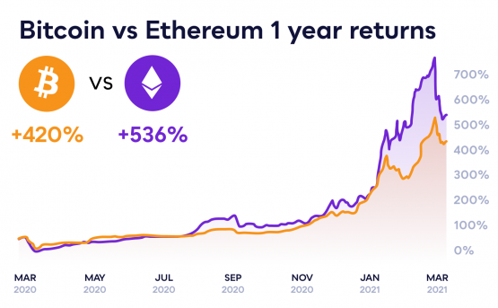 Why has Ethereum been outperforming Bitcoin?
