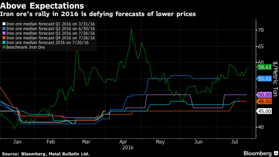 iron ore rally above expectations
