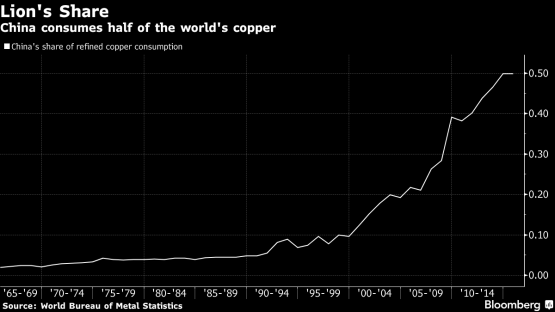 china-copper-consumption